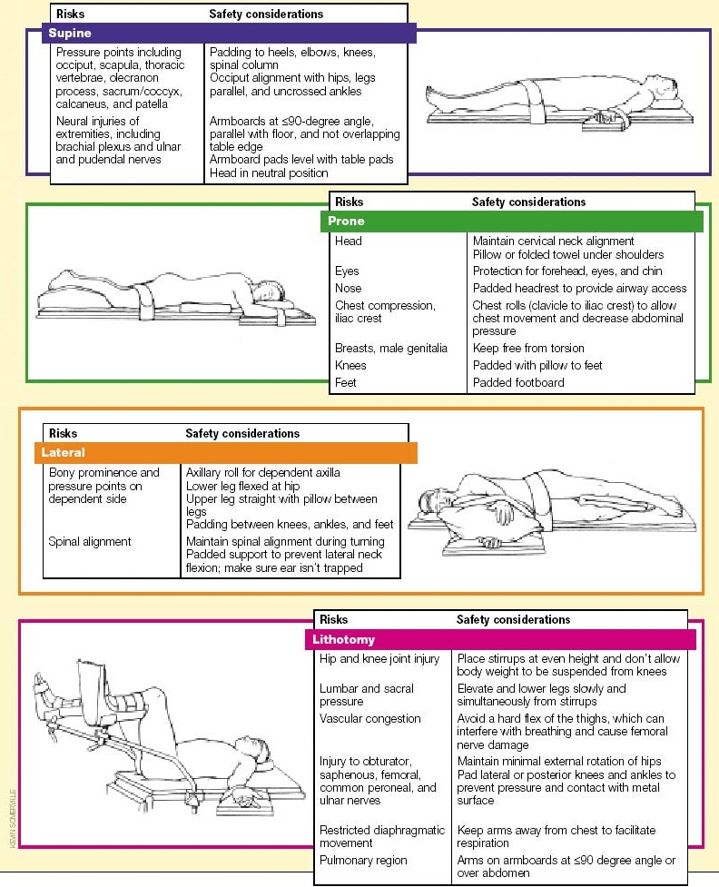 different types of position during surgical Positioning techniques depending on various surgical indications  what are the different surgical positions and their safety measures  how many types of .