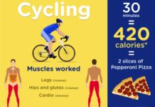 Calories Burned By Cycling